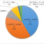 プレスリリース☆2016年クリスマスにおける消費調査を実施