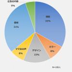 """プレスリリース☆""""自分ごと""""と捉えやすい口コミ・SNSからの購入決定が多数! 主婦・ママの「消費行動」に関するアンケートを実施"""